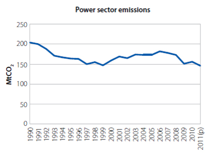 Power Sector Emissions Graph